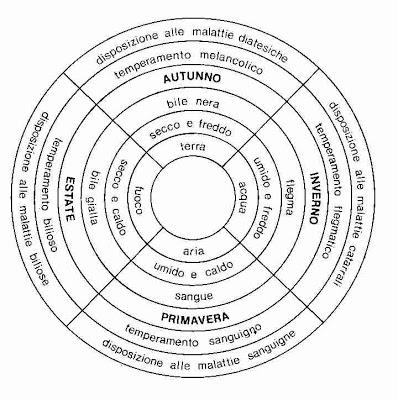I 4 temperamenti - Rudolf Steiner.jpg