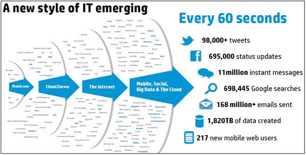 Big data flusso e dati.jpg