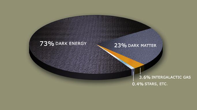 Diagramma tra il visibile e la materia:energia oscura