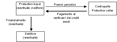 creditdefaultswap-figura1.jpg