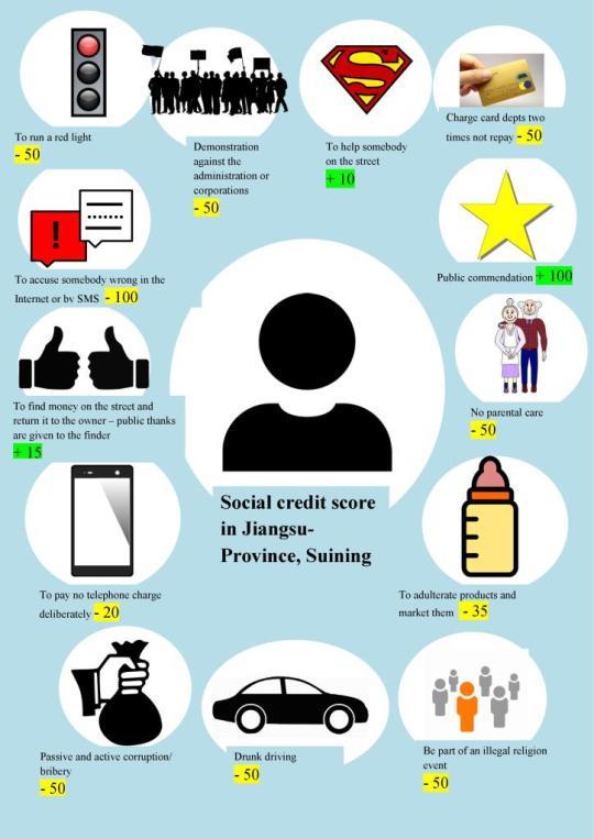 social-credit score in Cina.jpg