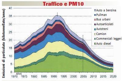 Grafico PM 10 Milano 30 anni.jpg
