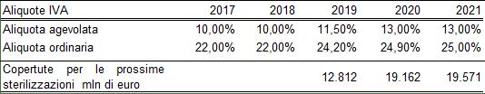 Aumenti IVA 2019.png
