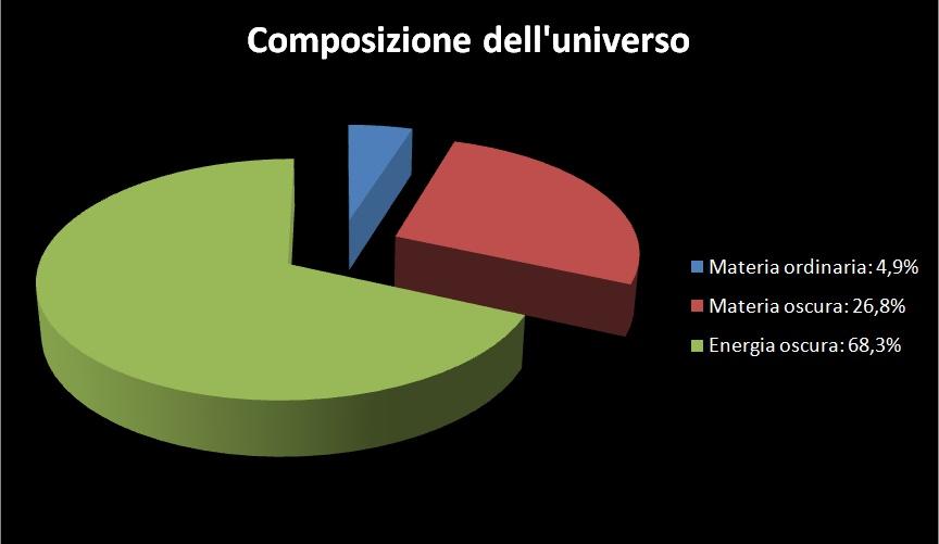 materia-oscura, percentuali.jpg