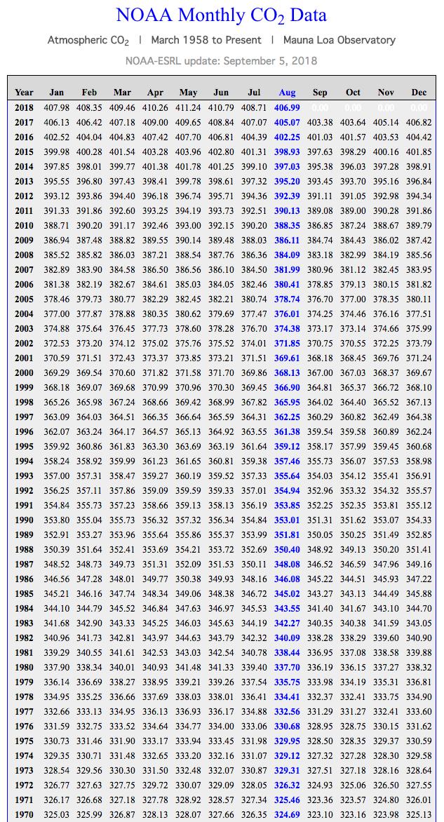 CO2 dal 1970 a oggi.png
