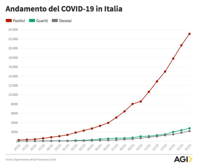Andamento Coronavirus Italia.png