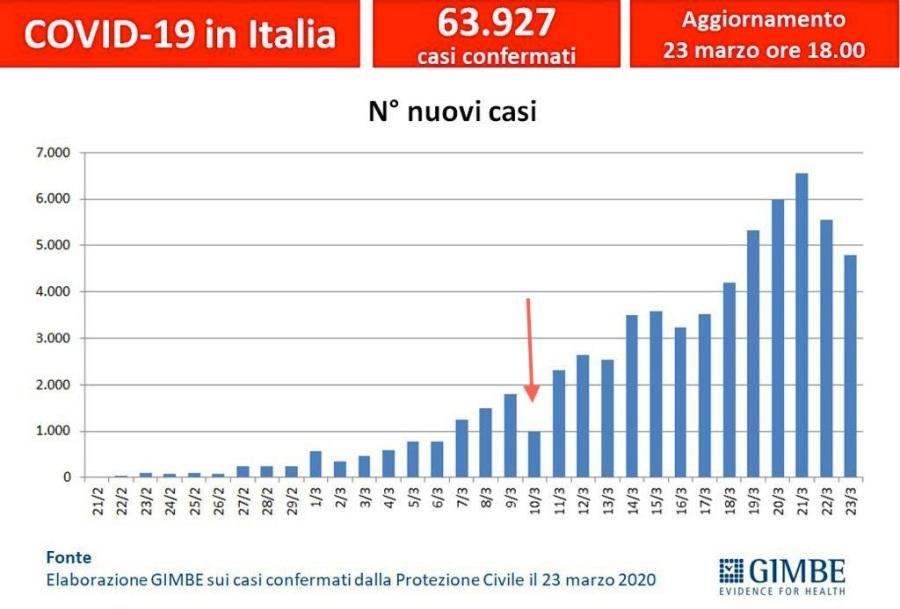 Curva del contagio dopo la zona rossa in tutta Italia