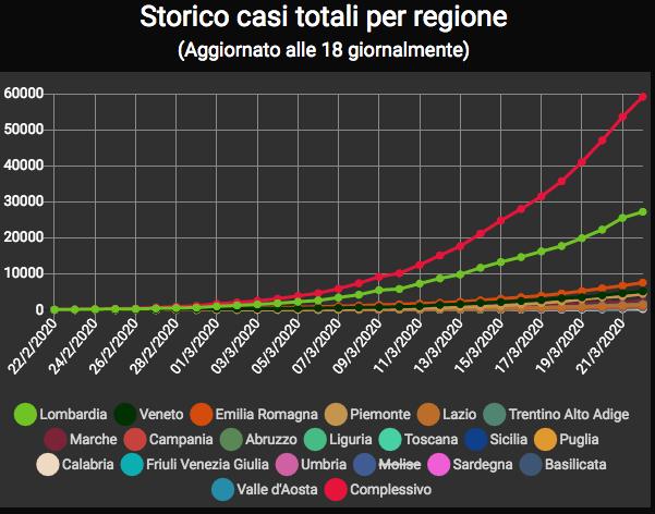 Grafico epidemia Italia alla data odierna.png