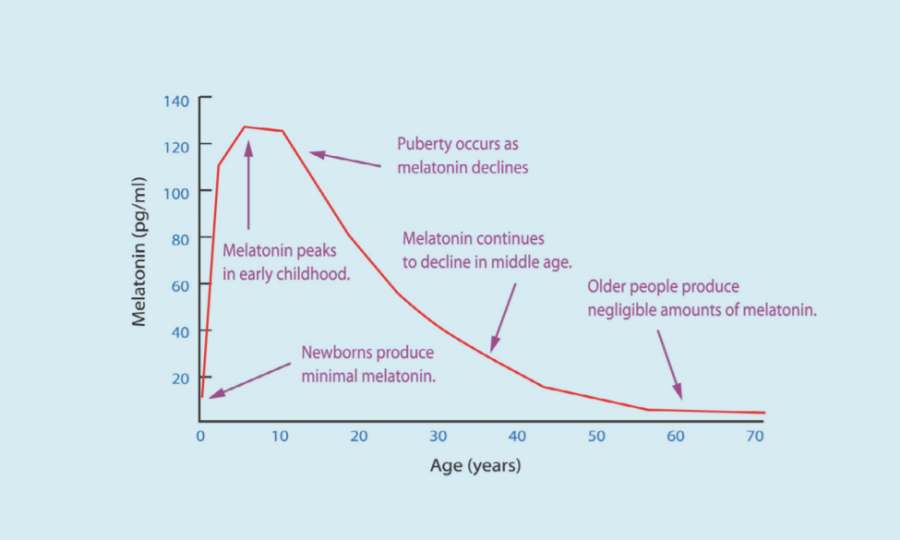 Melatonina per età.png