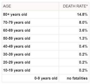 Mortalità virus per età.jpg